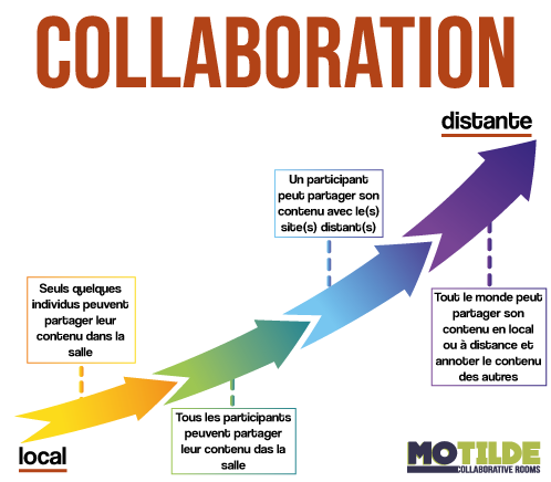 collaboration_salles_collaboratives