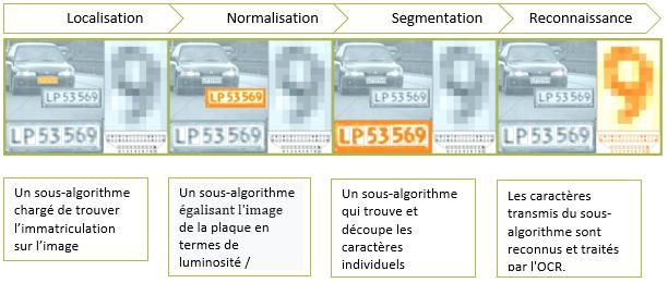 logiciel reconnaissance automatique des plaques immatriculation-1