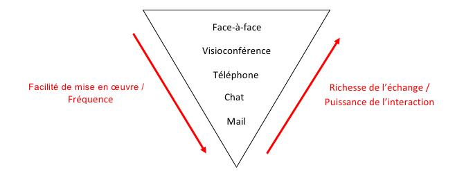 schema simplicité visio.png