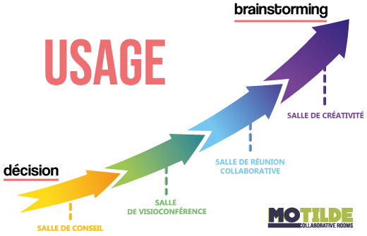 usage_salles_collaboratives