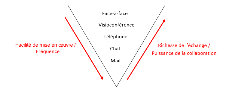visio-teletravail-face-a-face-chat-mail